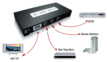 HDMI Switch connection digram
