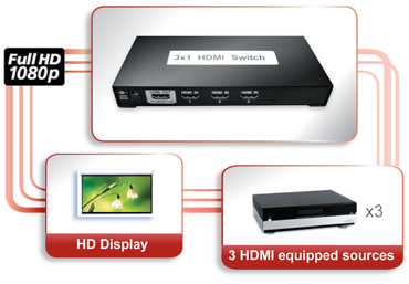 3x1 HDMI Switch for OEM/ODM